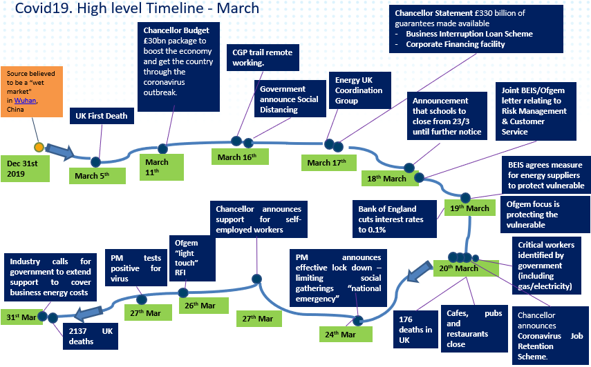 Covid-19 high level timeline
